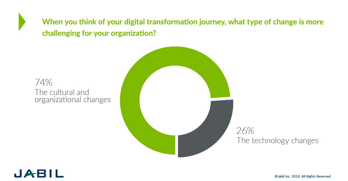 Cómo preparar a tu equipo de trabajo para la Transformación Digital